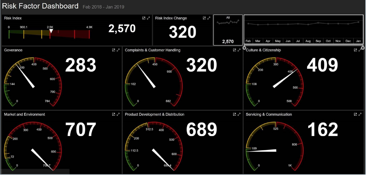 Risk factor dashboard