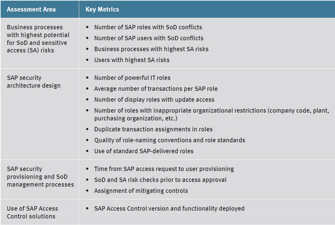 Achieving Operational And Compliance Excellence With Sap Security