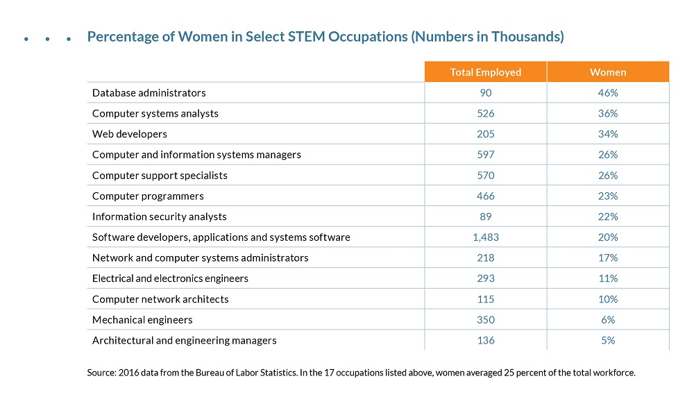 Percentage of women in select STEM occupations
