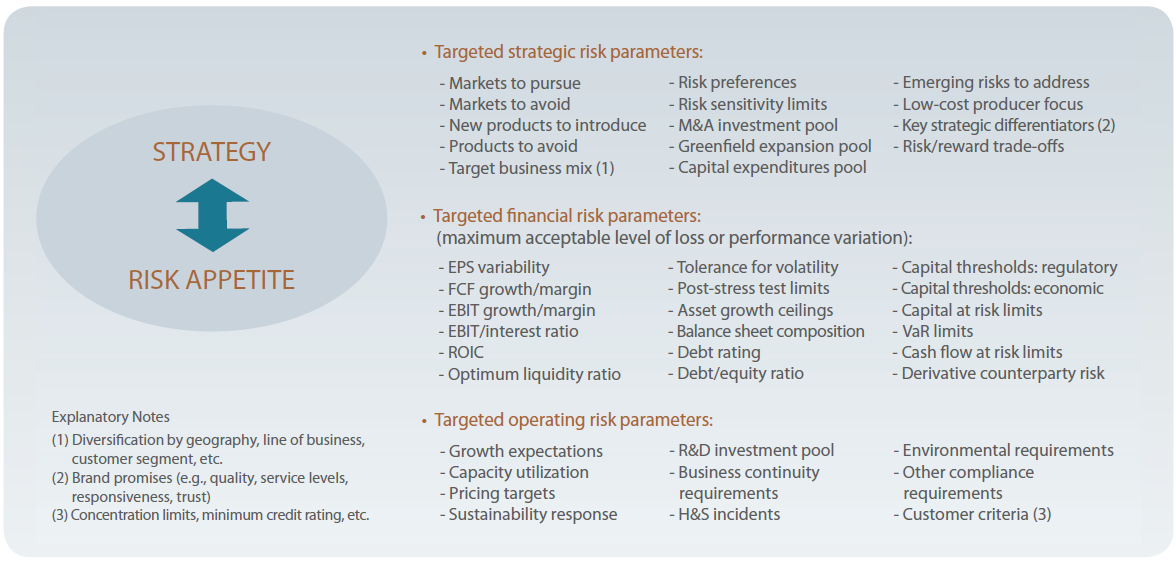 an evaluation of the financial and operational risk management within an organisation Every project presents a level of financial risk management will be concerned about whether the funds requested for the project will be sufficient to deliver the project they will also want to have confidence that the expected level of savings and other benefits from the project will be achieved.