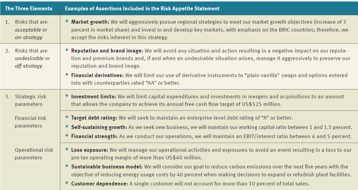 Risk Appetite Statement Examples | Protiviti - United States