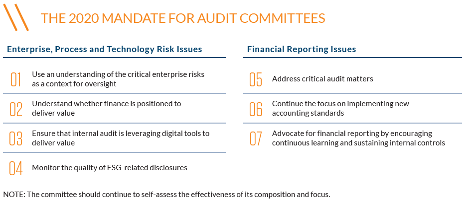 The 2020 Mandate for Audit Committees