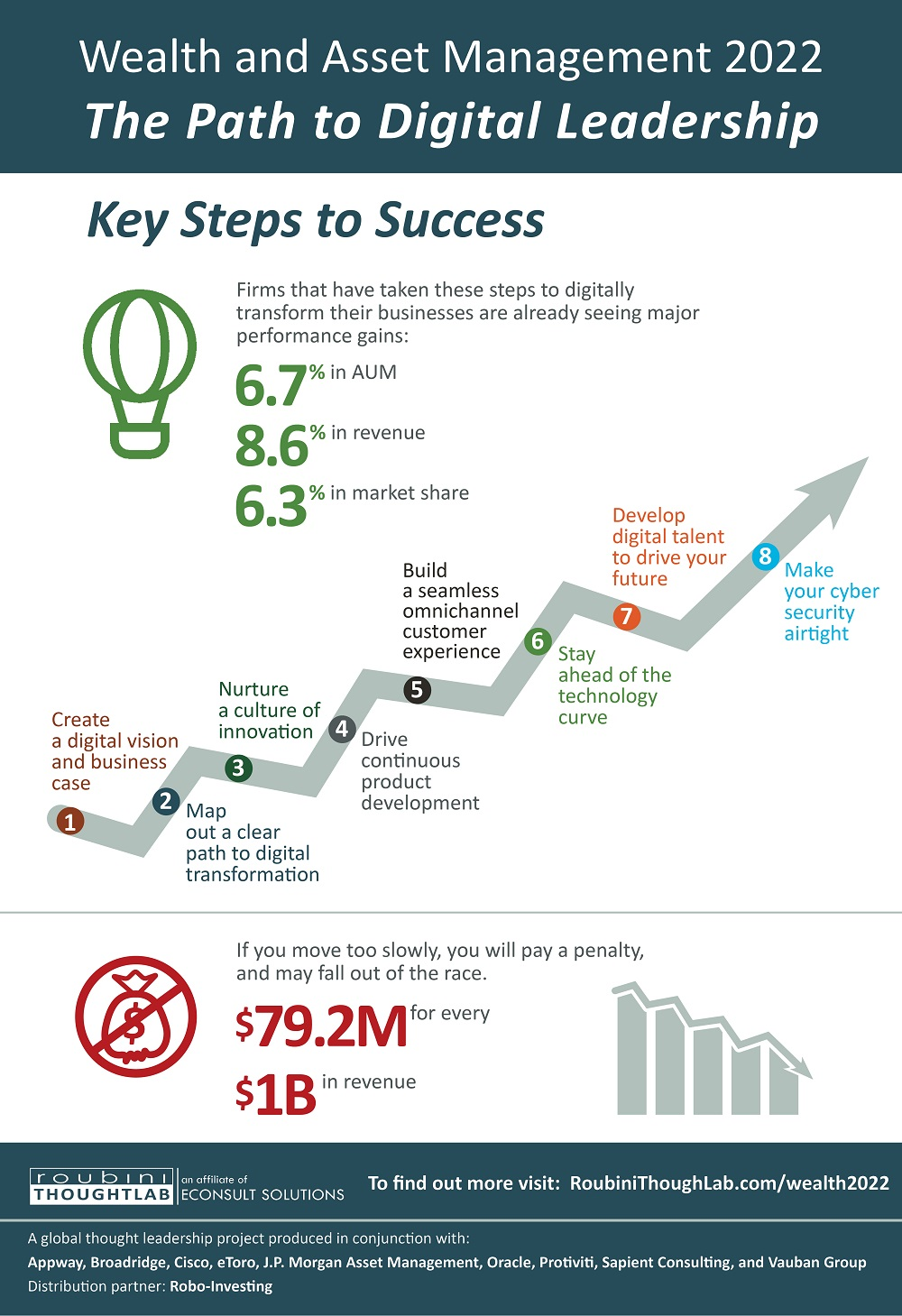 Wealth and Asset Management 2022 Infographic