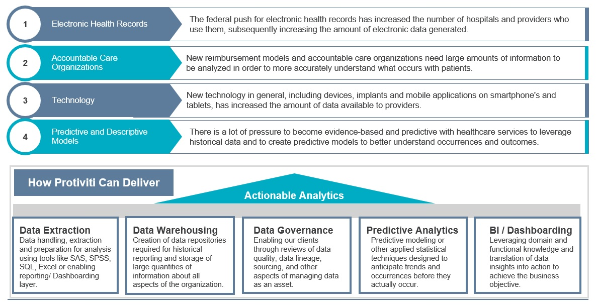 Healthcare Data & Analytics Chart