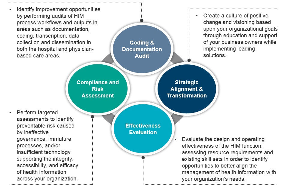 Health Information Management Chart