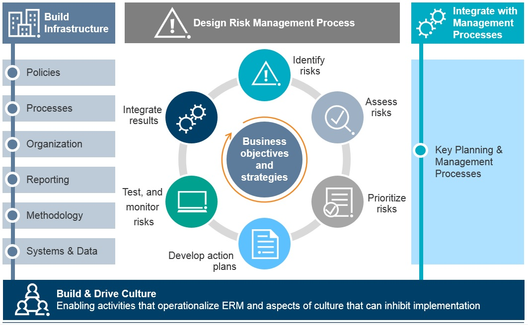 Healthcare Enterprise Risk Management Chart