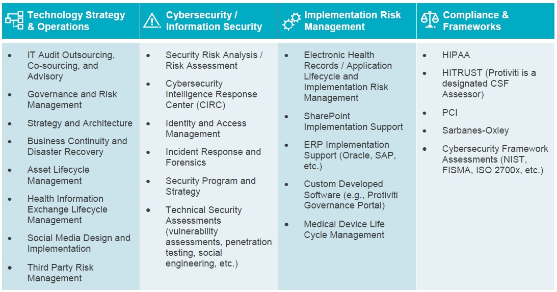 Protiviti's Healthcare IT and Security Solutions chart