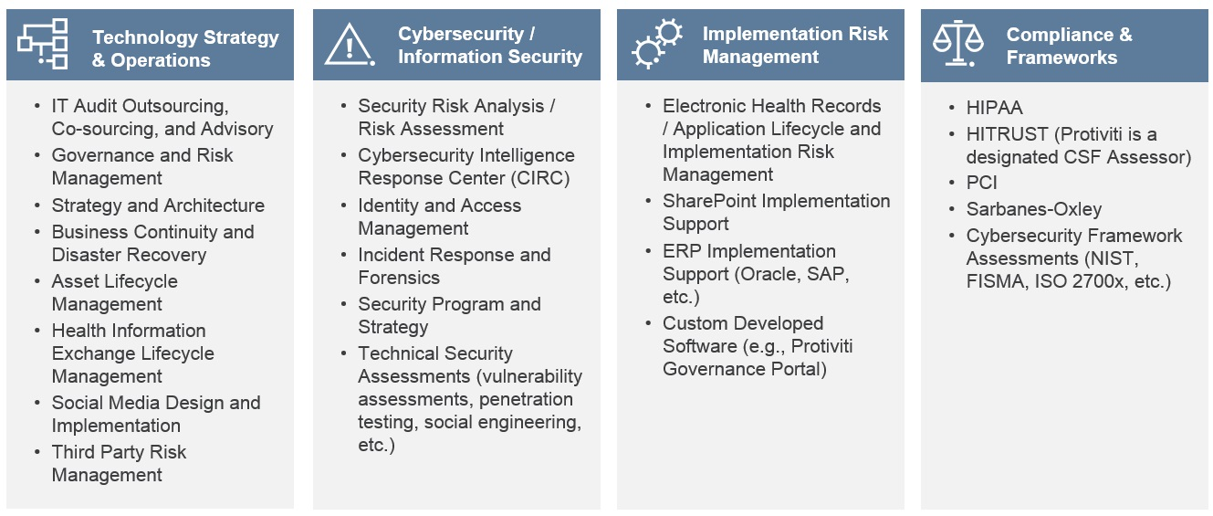 Healthcare Information Technology & Security Chart