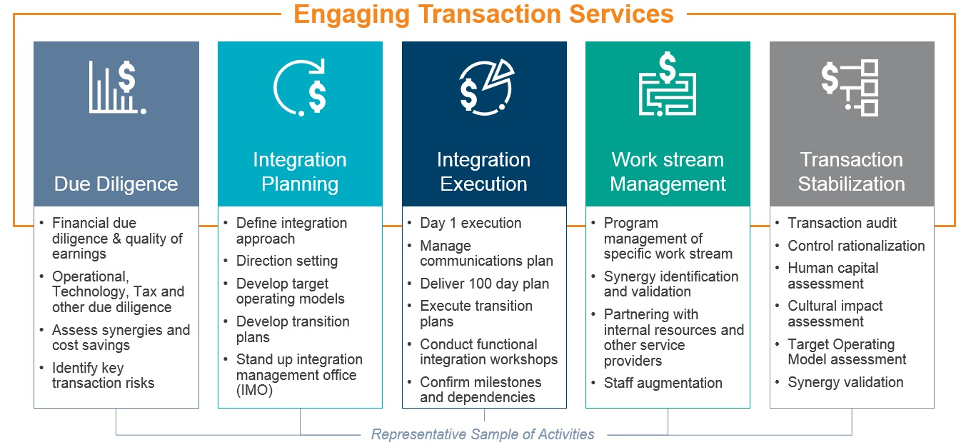 Healthcare Transaction Services Chart