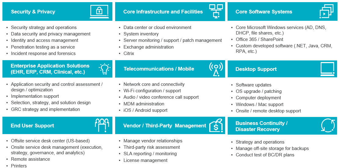 Managed Technology Offerings by Protiviti