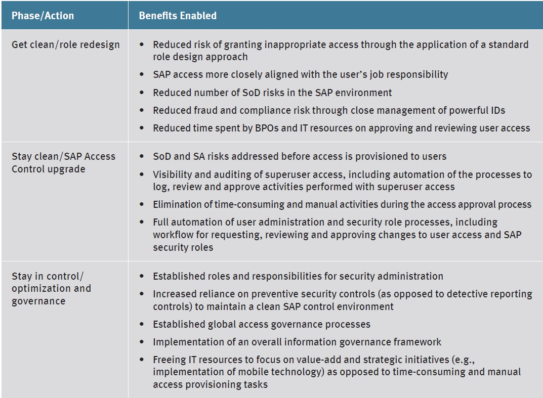 Achieving Operational and Compliance Excellence With SAP Security ...