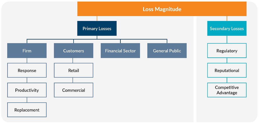 A breakdown of losses by primary and secondary losses using the FAIR mode